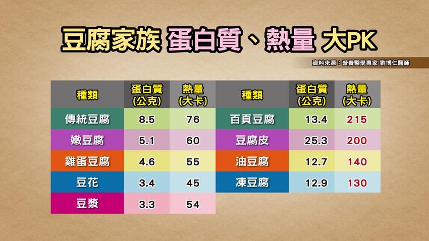 醫師公開減肥不減胸關鍵!天天吃豆腐、好油 5個月狂瘦17公斤