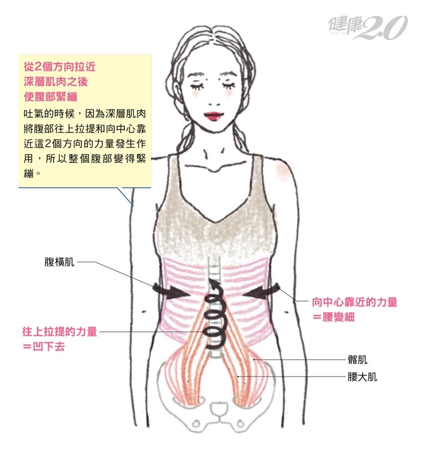 1分鐘「法式陰道訓練」打造燃脂體質!她勤練習瘦了20公斤、腰圍少3吋
