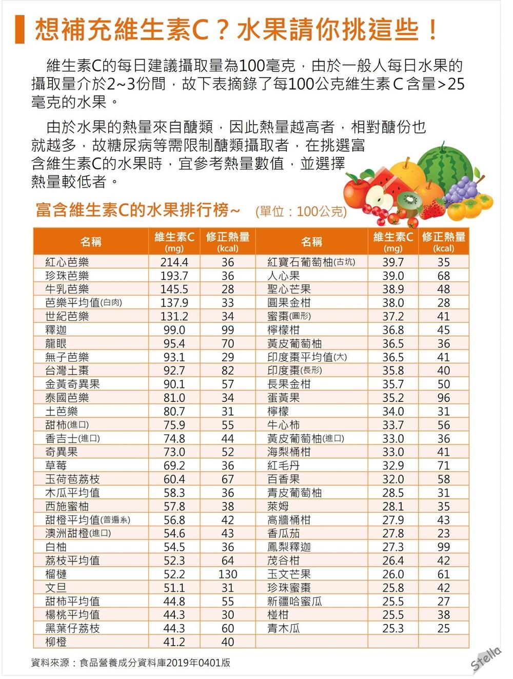 別再上當!吃水果補充維生素C首選這3種,前10名都不是檸檬柳橙!