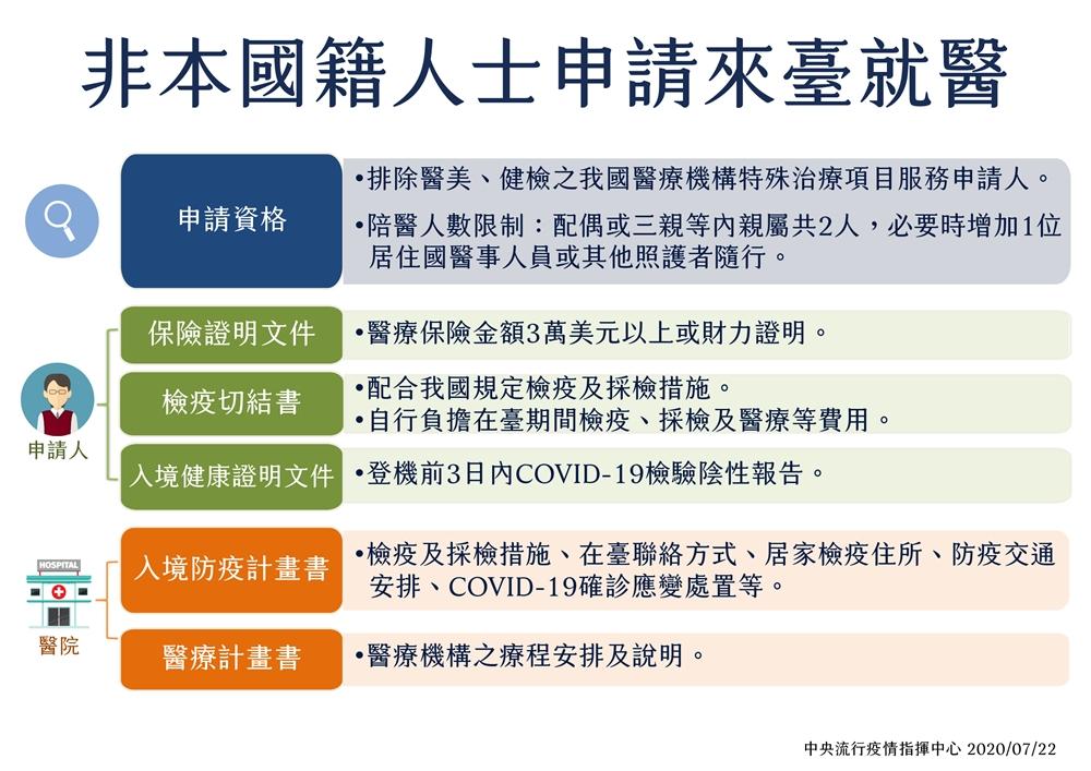 陳時中:「台灣有醫療責任道義」 8月起開放外籍人士有條件來台就醫