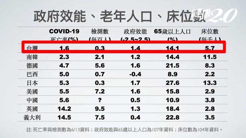 第二波新冠肺炎疫情來了 台灣需要普篩?大數據研究:「這些國家」最需要