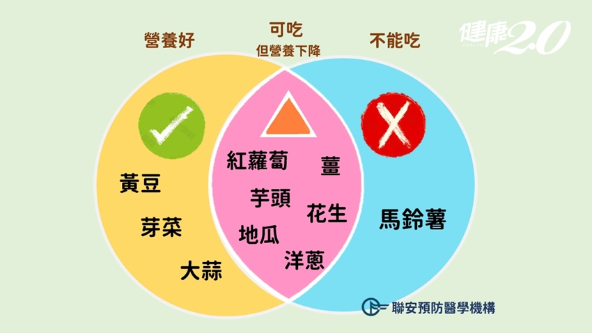 發芽的食物不能吃?營養師一張圖表讓你秒知, 這3種食物發芽反而更營養
