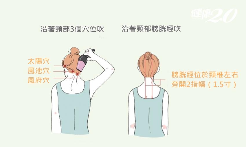 頭痛、關節痛是「風邪」入侵!吹風機吹「後頸3穴」有效緩解