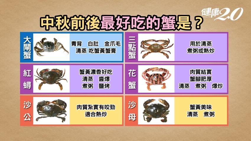 秋蟹正肥美!膽固醇會過量嗎?如何分辨公母?1招辨別螃蟹新鮮度
