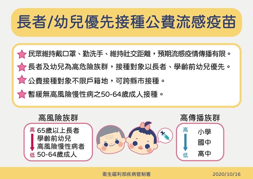 公費流感疫苗太搶手 衛福部:50到64歲族群暫緩施打、老人幼兒優先