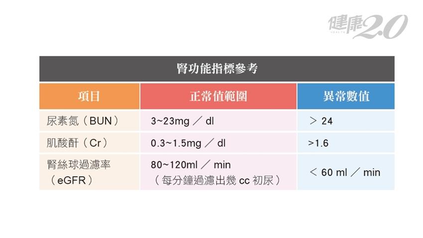 腎虧是不是腎功能不好?泌尿科醫師曝5大腎功能異狀徵兆 易疲倦、泡泡尿是警訊