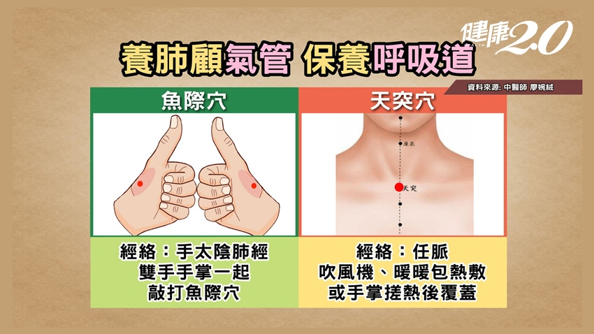 沒打疫苗的人,中醫師激推2個穴道 常按養肺顧氣管