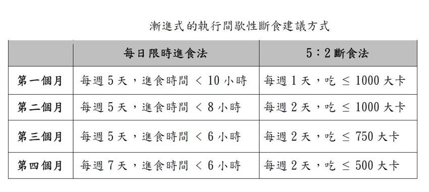 168、186、52當紅間歇性斷食密碼,減重要成功,營養師揭4個關鍵