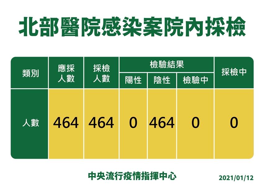 陳時中證實「北部醫院2人染疫」 全院464人採檢結果出爐