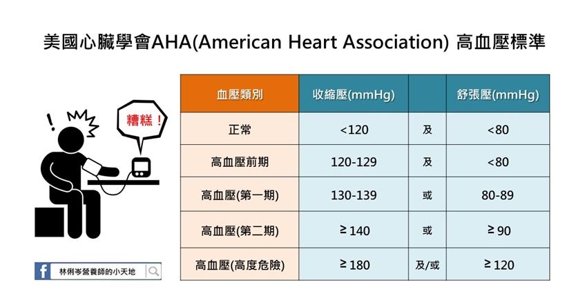 天冷血壓狂飆!營養師:1種吃法「降壓保命」,前期、高血壓患者都適用