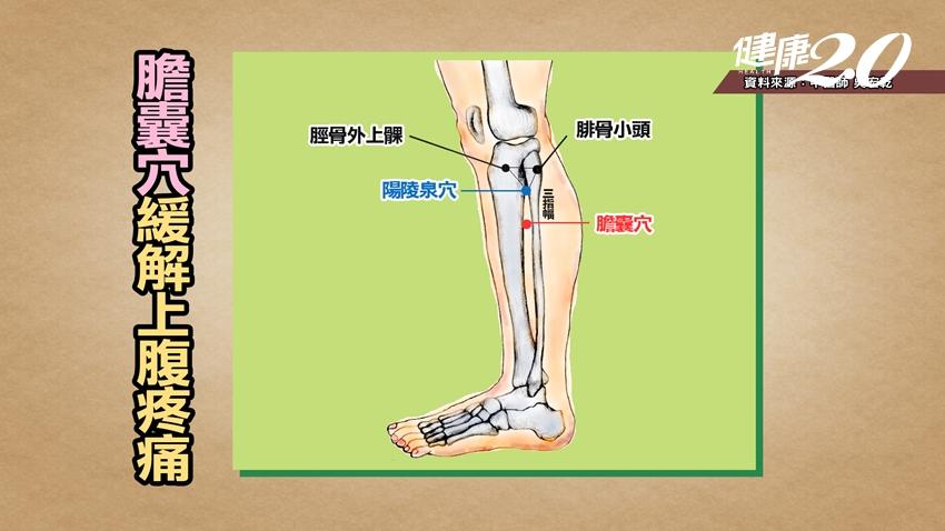 解痛超有效!這穴位記好 突發的上腹痛、結石痛、膽囊炎都適用