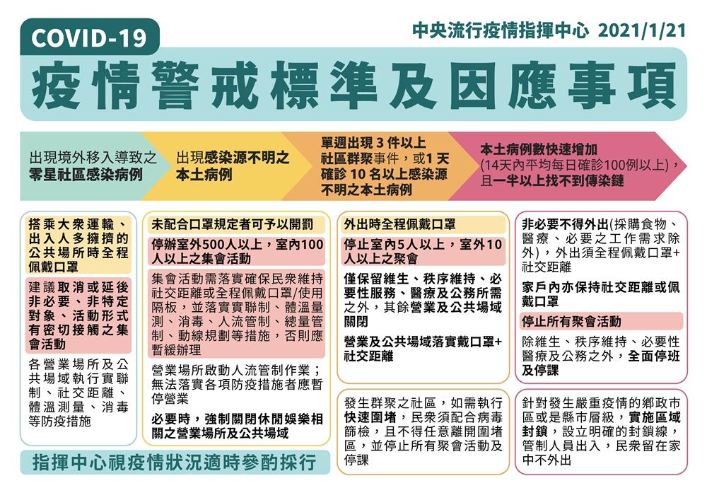 台灣什麼情況會封城?一張表公開「疫情爆發4階段」