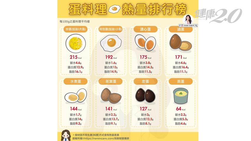 最低熱量蛋料理不是水煮蛋!營養師揭「蛋料理排行榜」 3族群不建議吃茶葉蛋