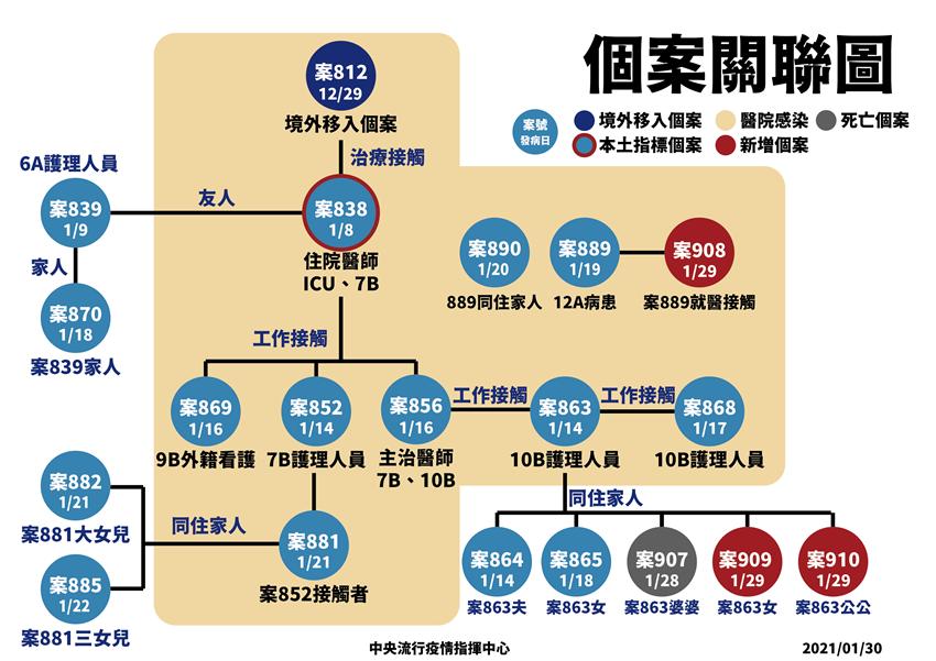 新增4本土新冠案例,驚爆八旬老婦死亡 陳時中:春節圍爐用公筷母匙