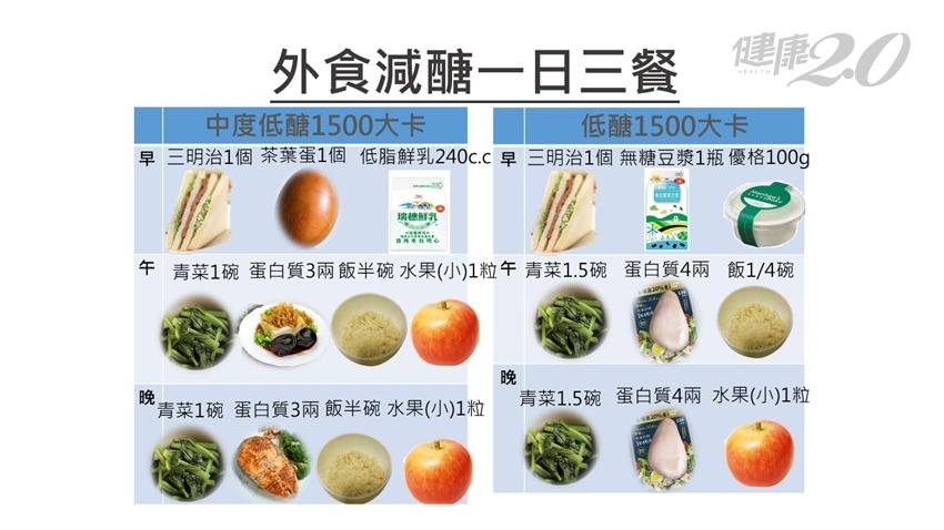 年後快瘦甩油!營養師公開三餐「減醣菜單」 吃飽又能輕鬆瘦身