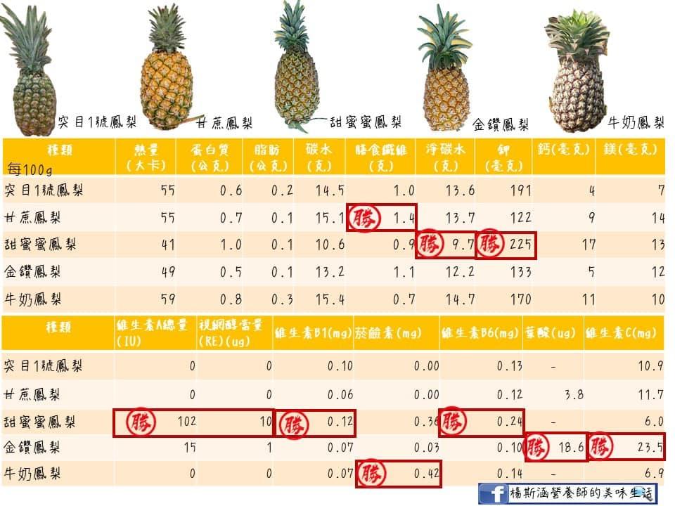鳳梨品種原來這麼多!金鑽鳳梨維生素C最高、愛吃酸要選這一種