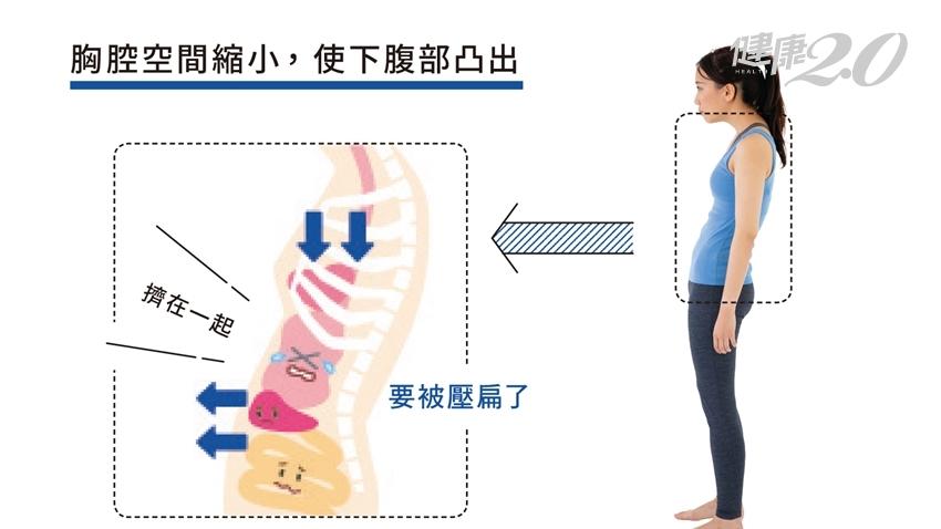 還在用「仰臥起坐」瘦小腹?這招收縮腹肌功效是1.2倍又不會累