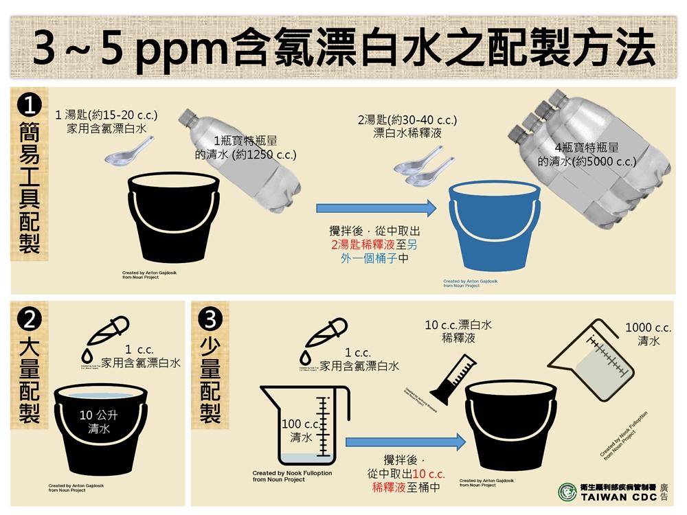 全台鬧水荒!洗澡這動作很浪費水、刷牙1件事有效節水 缺水期如何洗手?