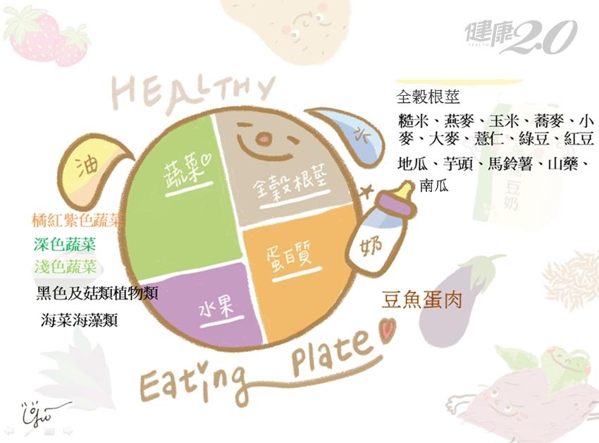 孩子經常生病好不了?可能是缺鐵!一張圖告訴你「健康餐盤」怎麼吃