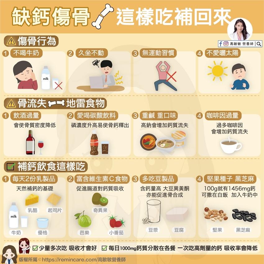 狂補鈣身體有吸收?7警訊告訴你「缺鈣」了!營養師:4種食物是地雷