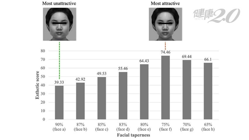 台灣人最美臉型找到了!這種瓜子臉比例「最具吸引力」 醫師認證林志玲、周子瑜都是