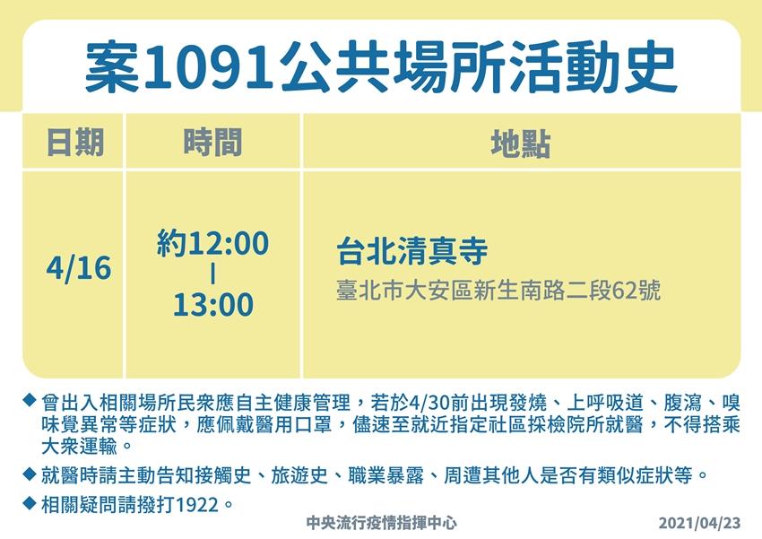 本土病例再起!華航機師兒子確診 台北清真寺400人活動群聚調查中