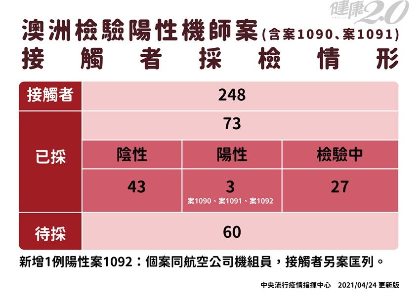 台灣首例!男子在防疫旅館猝死,證實染新冠肺炎!機師染疫再增1名