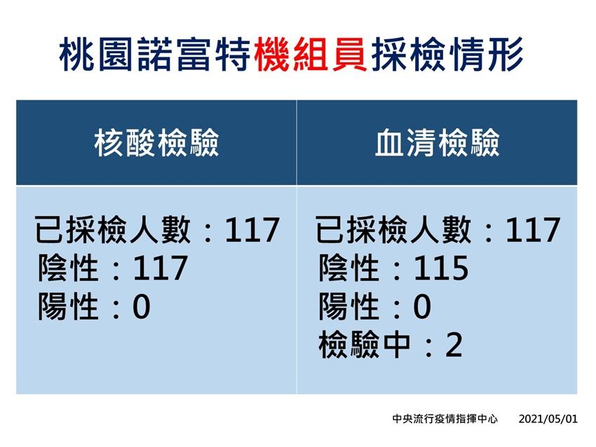 華航機師染疫案新增1 男童,機師與飯店確定為群聚感染