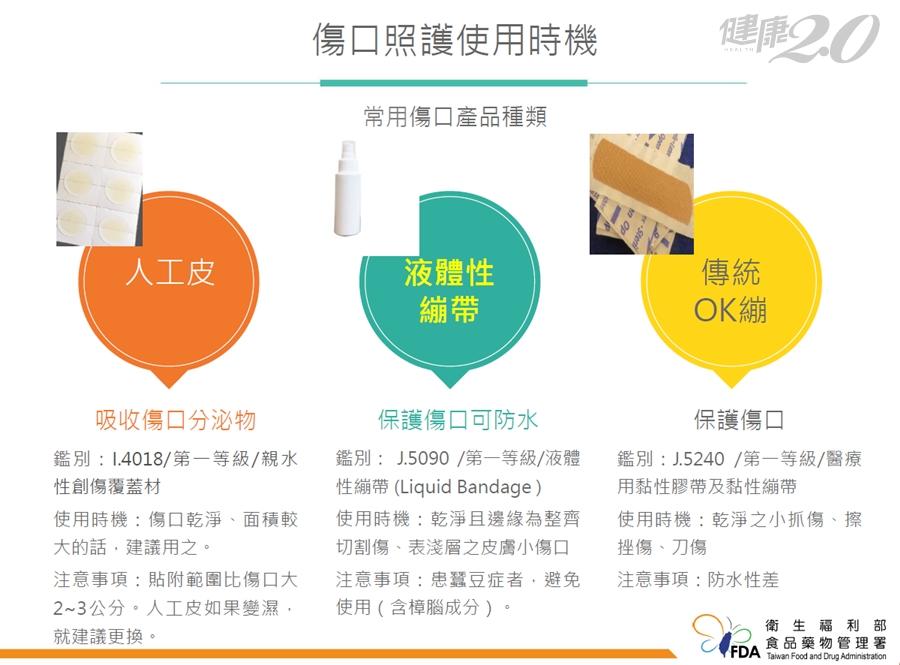 液體OK繃怎麼用?1張圖看懂:傳統OK繃、液體OK繃、人工皮使用時機