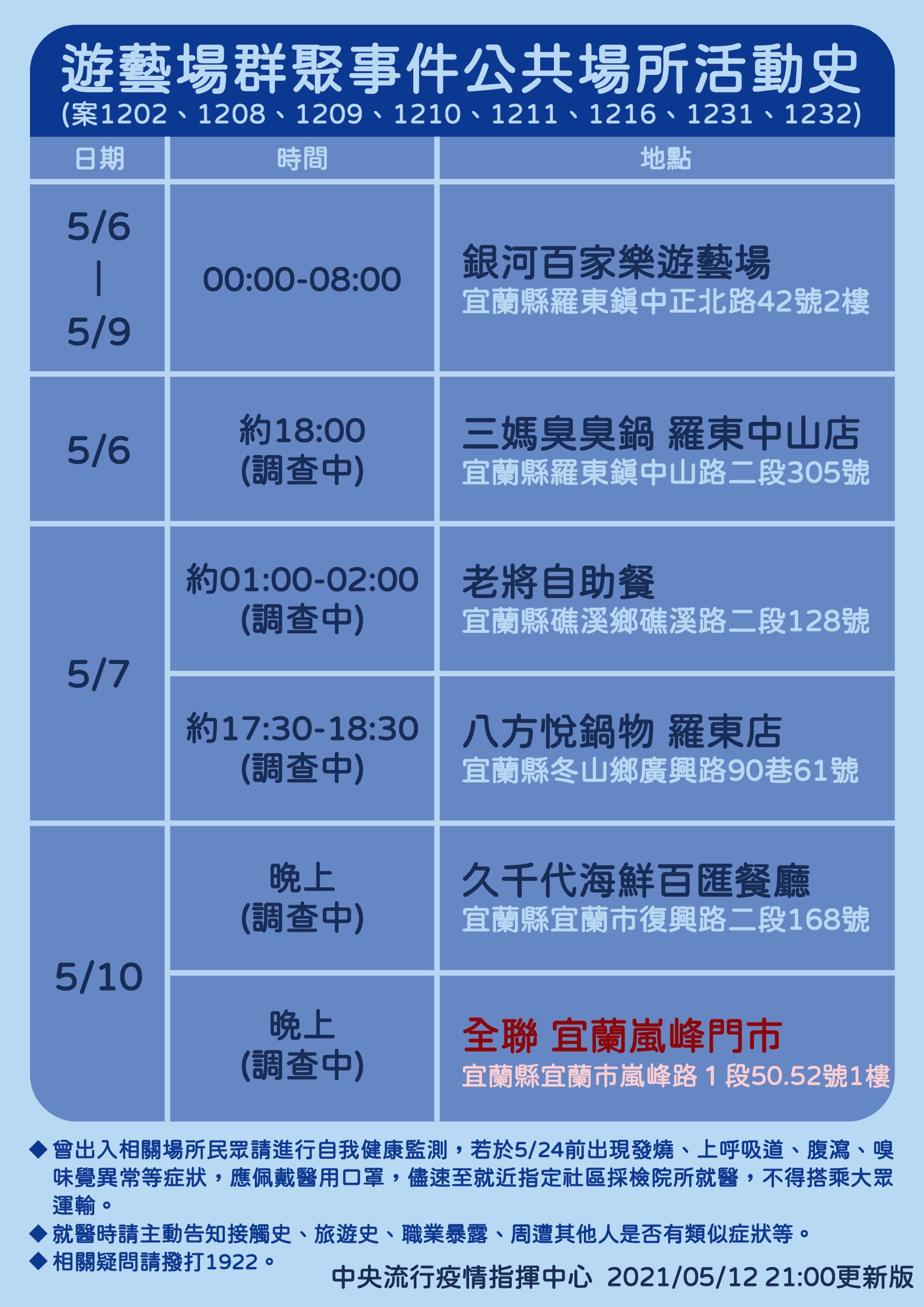一天暴增16名本土個案!台北基隆3人「感染源不明」 指揮中心啟動防疫6大方向