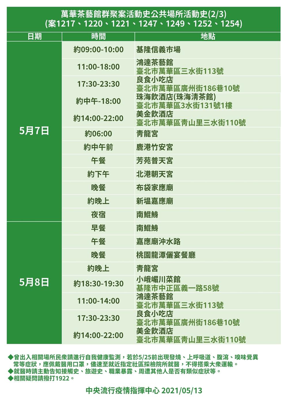 萬華茶藝館升級7人群聚!全台確診者足跡公開 遍布雙北桃園宜蘭
