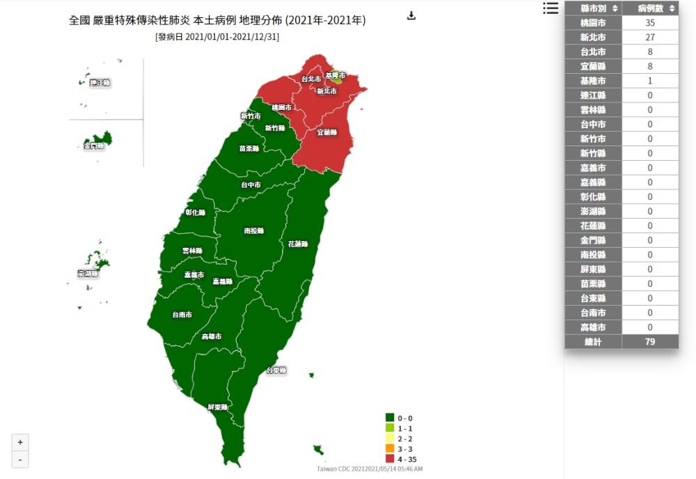 社區感染爆發!北台灣地圖「一片紅」 2張圖表驚見本土病例激增