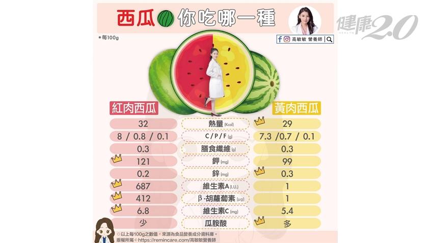 缺水西瓜盛產甜又脆!營養師教你吃西瓜防疫 紅肉西瓜、黃肉西瓜好處大不同