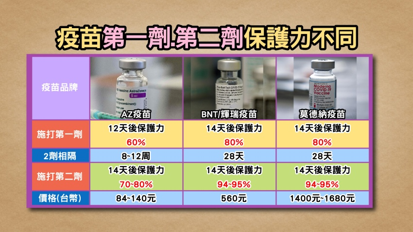 為何台灣疫情大爆發?江坤俊分析「病毒量是關鍵」 1種抗氧化物有效抗病毒