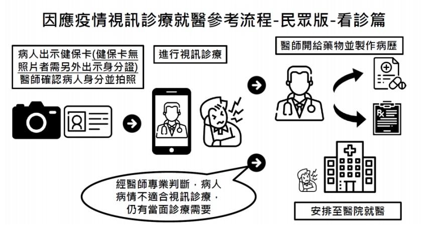 全台4千家醫院診所啟動「通訊診療」 5步驟完成線上看診
