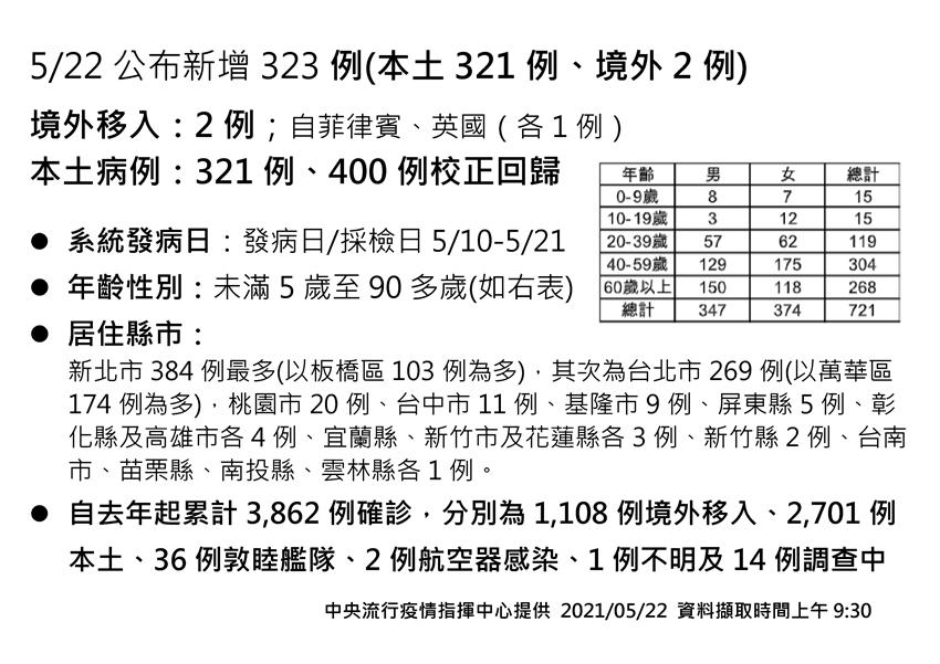 回歸400例、新增321例本土、2例死亡 陳時中重申疫情「沒有」升至四級