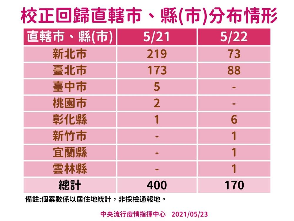 5/23再增確診人數「287+170」、死亡個案6例 陳時中:陽性率有微幅上揚