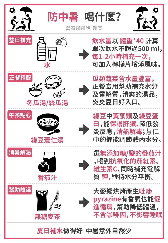 好熱!防中暑熱傷害多喝這5種飲品!學日本喝「這種茶」降溫無咖啡因