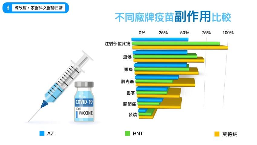 你最怕的AZ疫苗副作用竟最低 醫師幫分析疫苗副作用、效價,這疫苗只要打一針