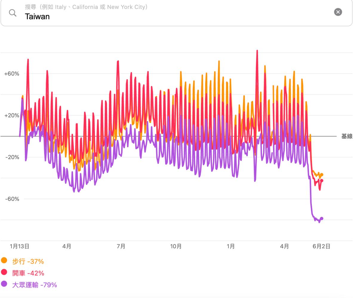 在家防疫救台灣!Apple、Google曝「人流移動趨勢圖」,「這區」人最多