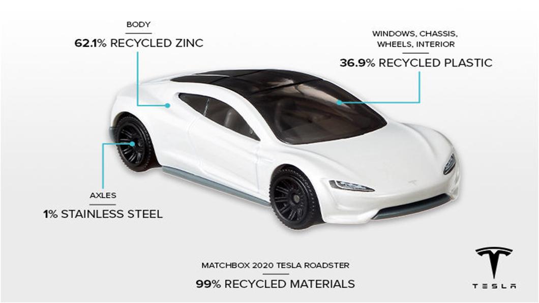MATCHBOX將推出一款由99%回收材料製成的火柴盒特斯拉,由62.1%的回收鋅和36.9%的回收塑料製成。(圖片來源/ 來源Mattel) 玩具特斯拉也要拚環保 火柴盒小汽車駛向綠色之路