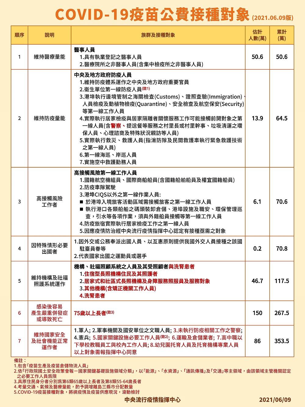 疫苗懶人包看這!10大類「最新接種順序」,預約管道、流程、地點5大QA一次懂