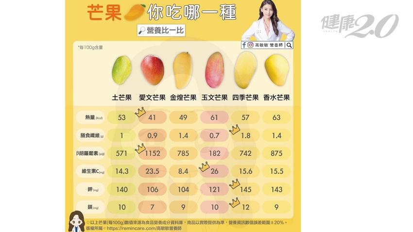 芒果季到了,吃錯品種容易胖!12款芒果大PK 顧眼、助排便的要選「這種」才好