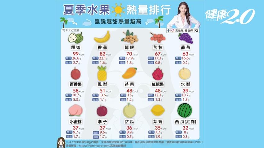 愈甜的水果熱量不一定高!營養師曝關鍵是這個 超甜的西瓜熱量不到釋迦的1/3