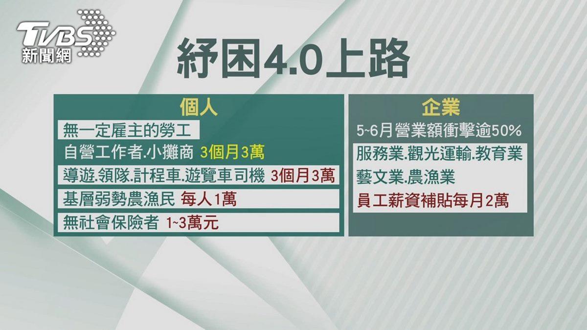 紓困4.0「加碼發放」!放寬收入門檻、取消夏季電價等5大重點,但紓困貸款暫緩受理