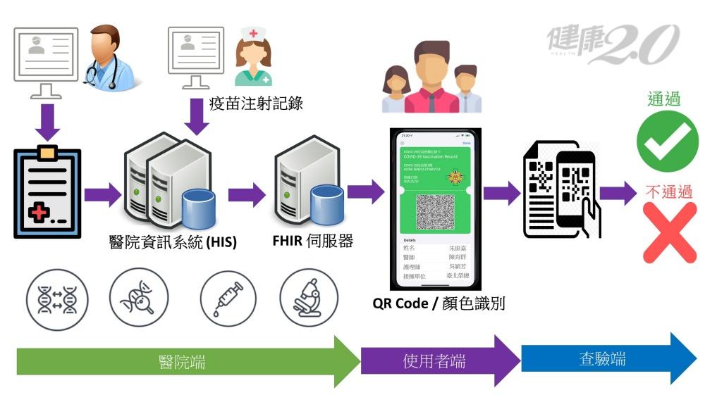 不怕遺失疫苗黃卡!北榮首推COVID-19數位接種證明 未來可做「疫苗護照」