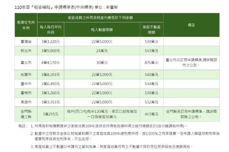 最高8000元「租金補助」懶人包來了!線上申請4步驟完成,相關條件、限制一次看