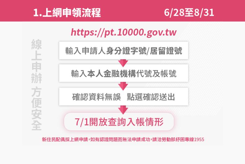 最快7/1就可領!打工族「1萬元生活補貼」3大申請方式,下週起網站+ATM都能辦