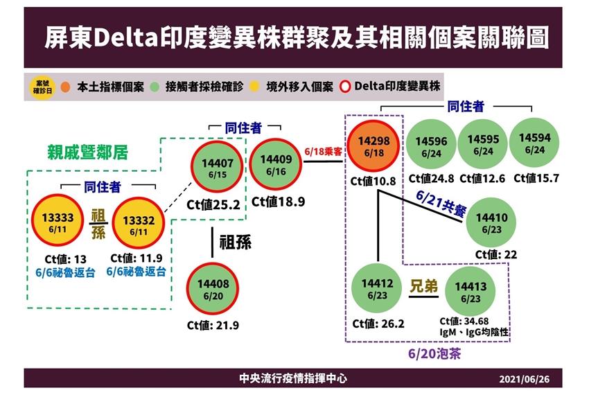 屏東Delta病毒群聚累計12例!陳時中公布5大應變措施 今晚起開放自費入住集中檢疫