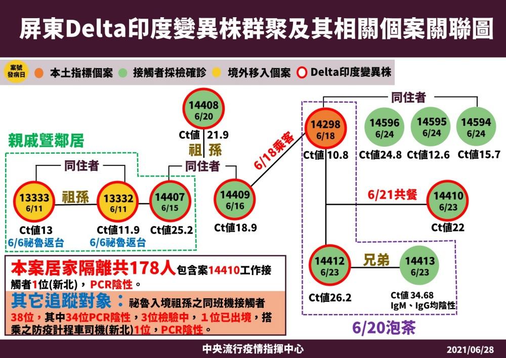 本土個案數下降、Delta病毒株恐崛起 陳時中呼籲「沒事別出門」